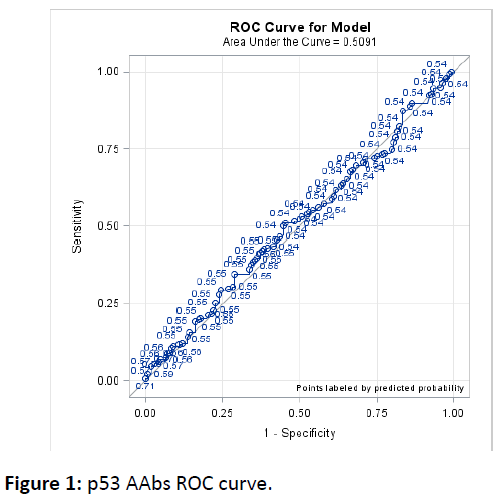 biomarkers-AAbs-ROC-curve