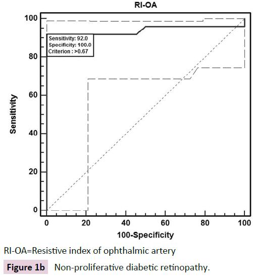 biomarkers-Non-proliferative-diabetic