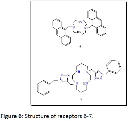 biomarkers-Structure-receptor-6